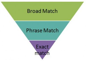 Pyramid infographic showing search bidding strategies by the click traffic they generate