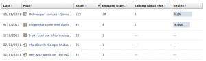 Facebook Insights Screenshot showing highest content by Reach - Social Media Measurement & Analytics