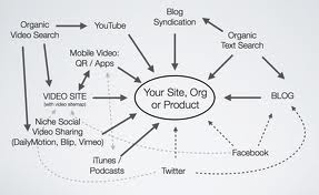 Investing in content marketing and web video will help your users share and effectively syndicate your content