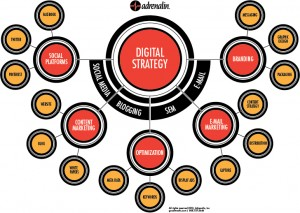 Infographic representing digital marketing strategy and front end consumer engagement